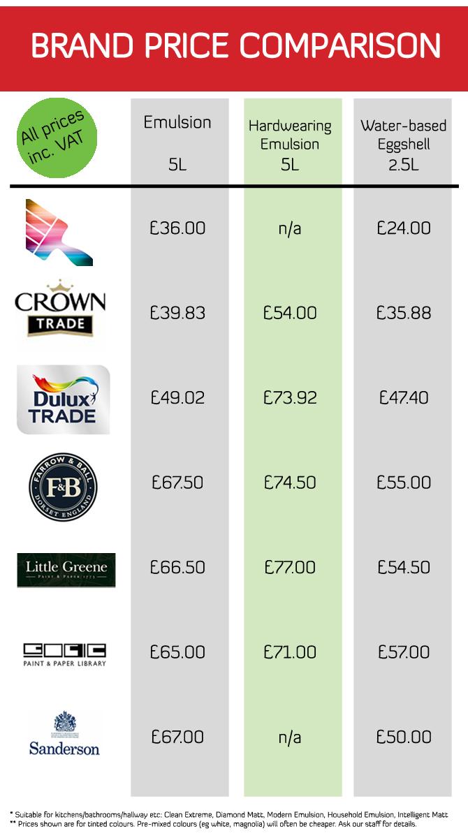 Dating sites price comparison